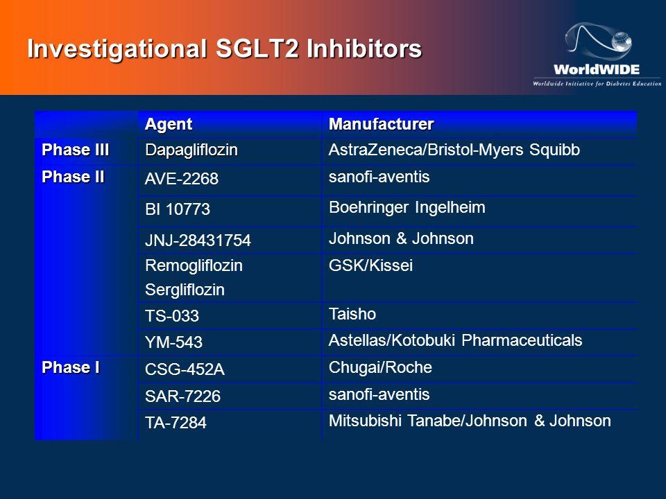 Investigational SGLT2 Inhibitors