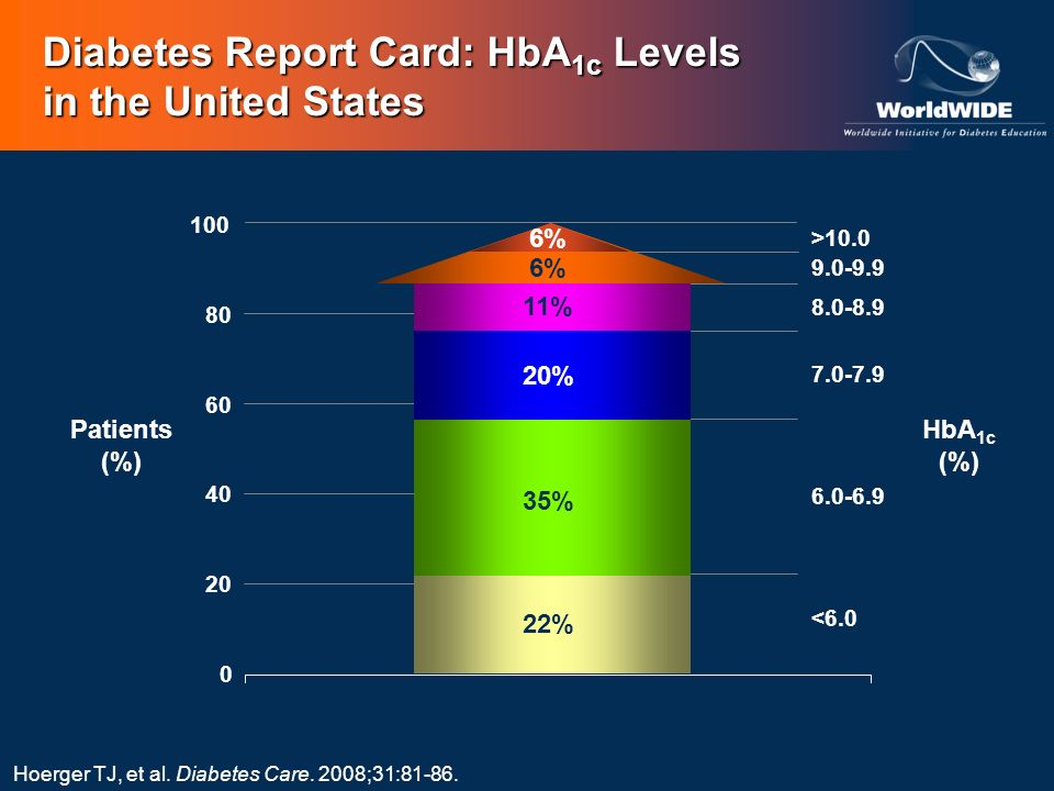 Diabetes Report Card: HbA1c Levels in the United States