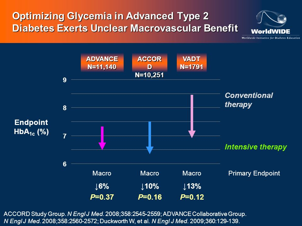 Optimizing Glycemia in Advanced Type 2 Diabetes Exerts Unclear Macrovascular Benefit