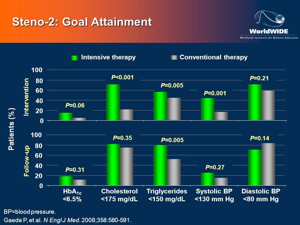 Steno-2: Goal Attainment