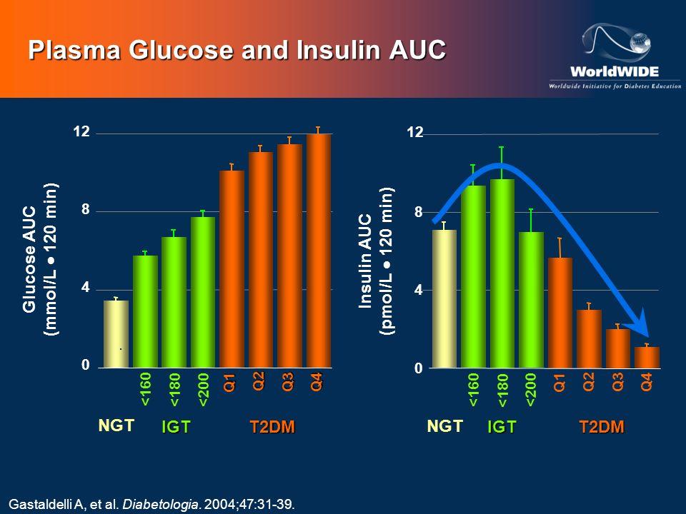 Plasma Glucose and Insulin AUC