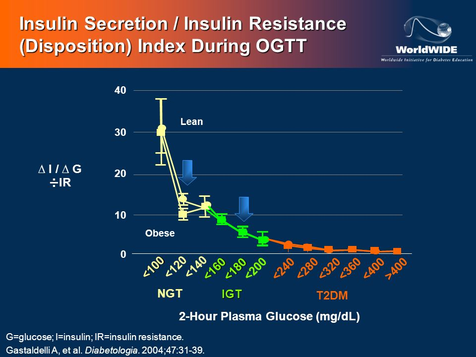 Insulin Secretion / Insulin Resistance (Disposition) Index During OGTT