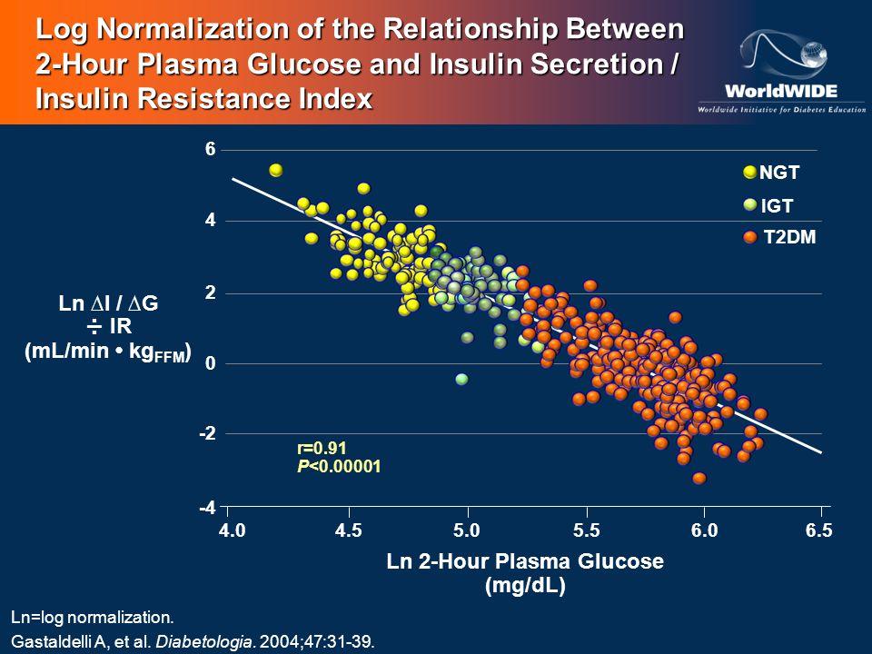 Ln ∆I / ∆G ÷ IR (mL/min • kgFFM) Ln 2-Hour Plasma Glucose (mg/dL)
