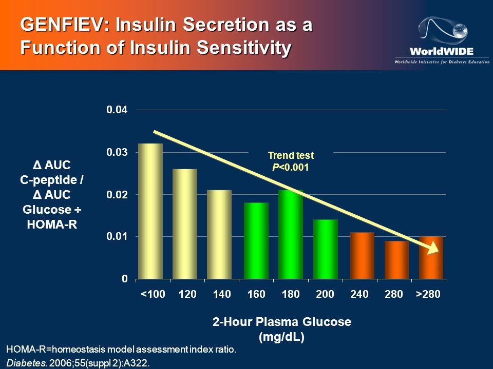 GENFIEV: Insulin Secretion as a Function of Insulin Sensitivity