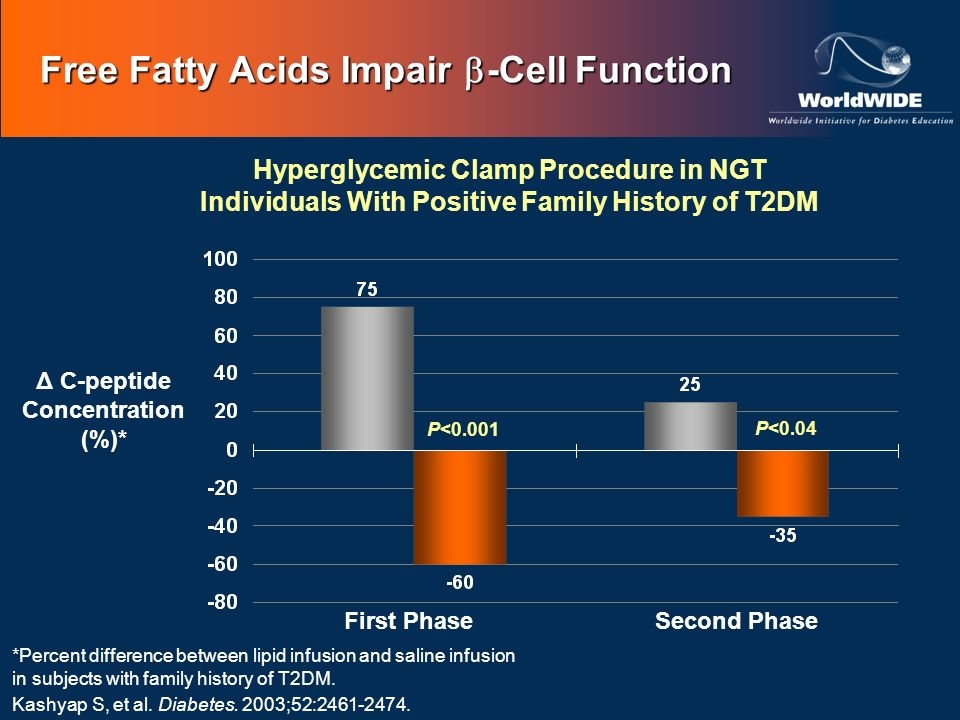 Free Fatty Acids Impair -Cell Function