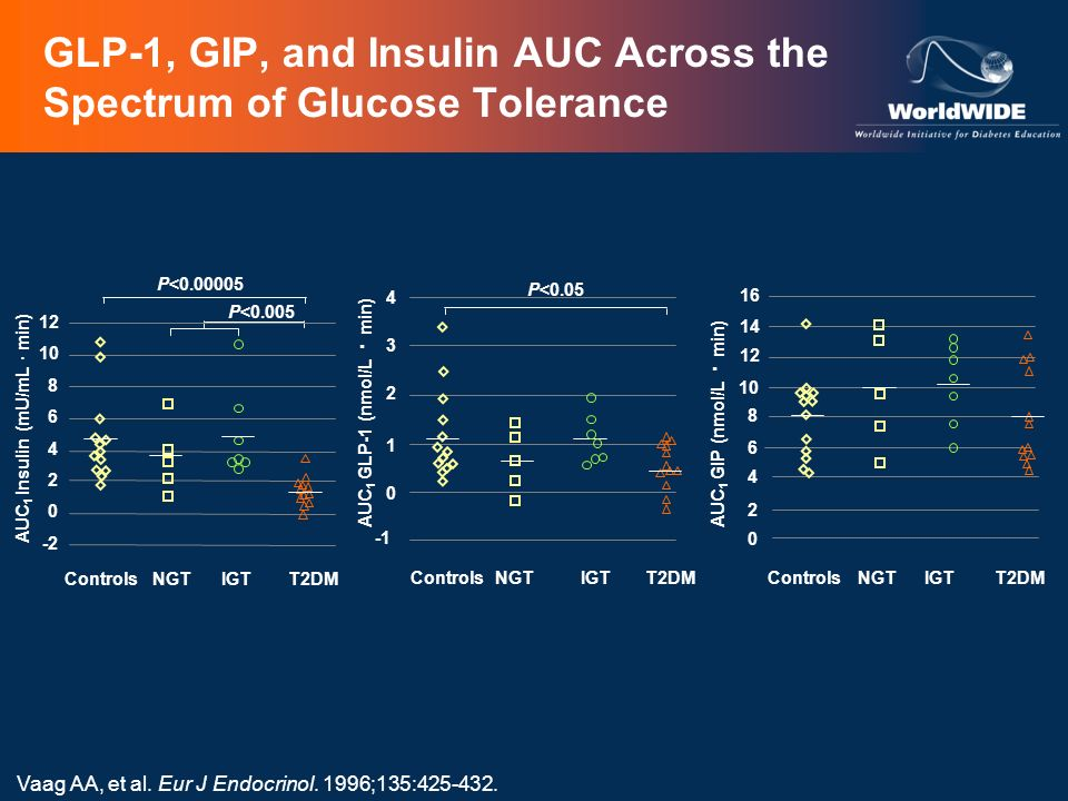 GLP-1, GIP, and Insulin AUC Across the Spectrum of Glucose Tolerance
