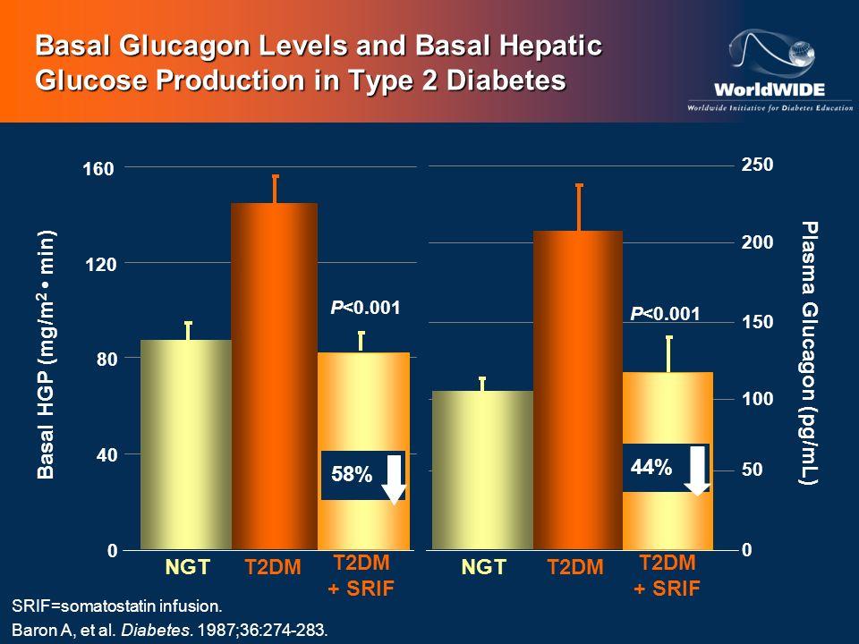 Plasma Glucagon (pg/mL)