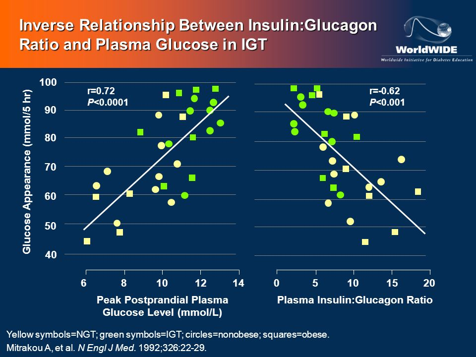 Peak Postprandial Plasma Glucose Level (mmol/L)