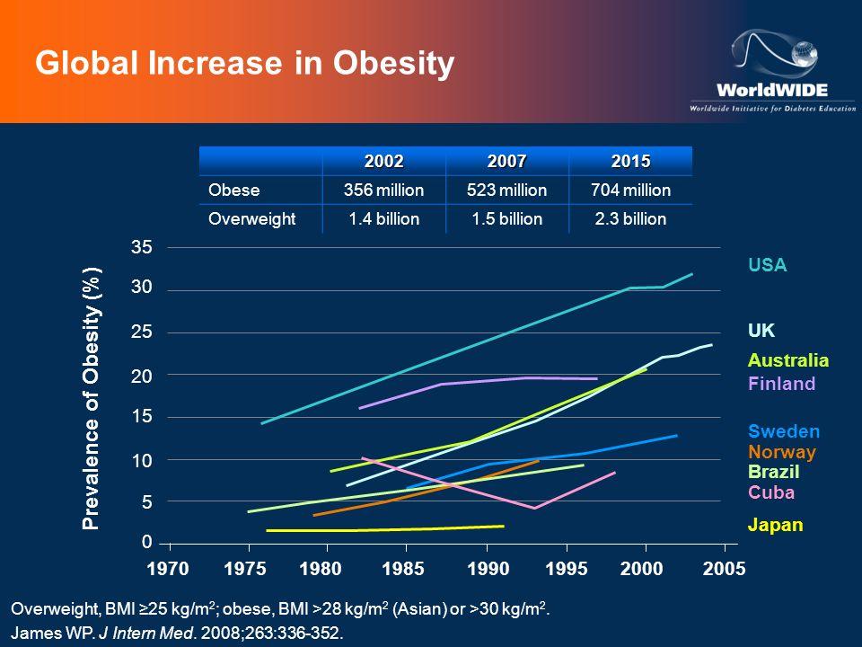 Global Increase in Obesity