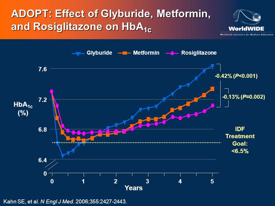 ADOPT: Effect of Glyburide, Metformin, and Rosiglitazone on HbA1c