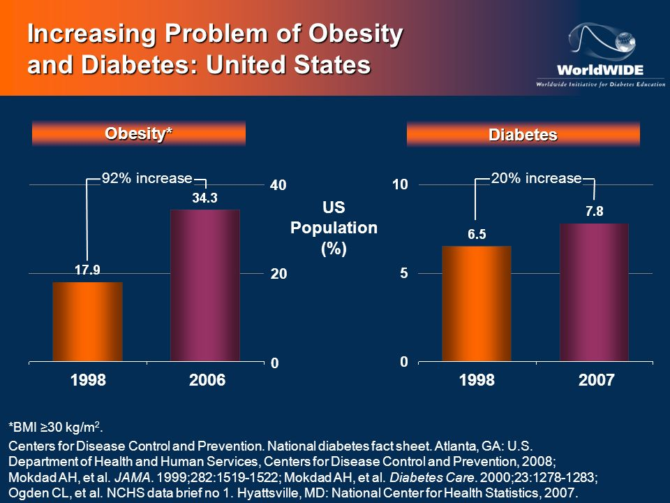 Increasing Problem of Obesity and Diabetes: United States