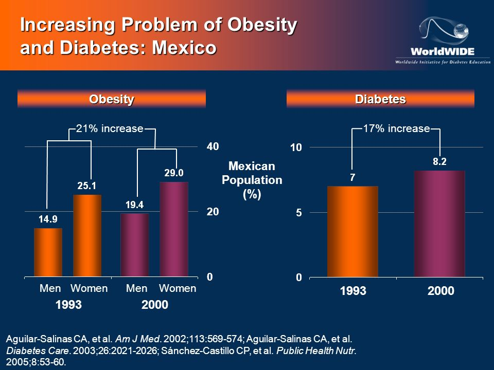 Increasing Problem of Obesity and Diabetes: Mexico