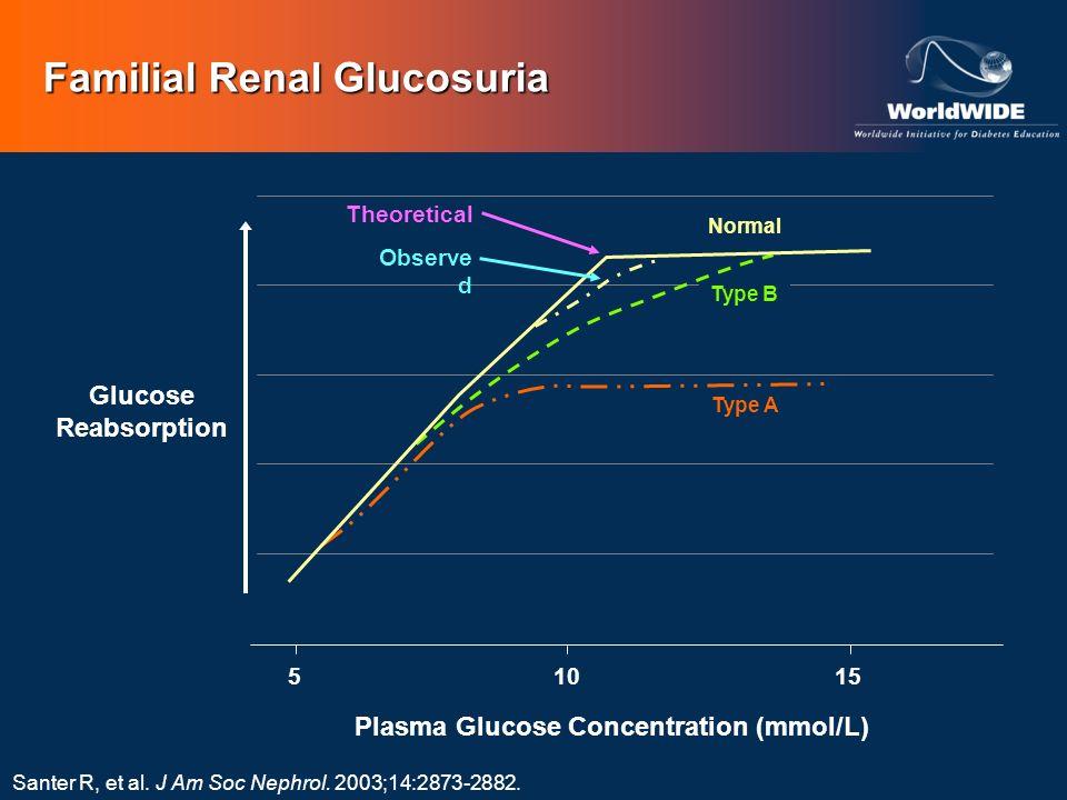 Familial Renal Glucosuria