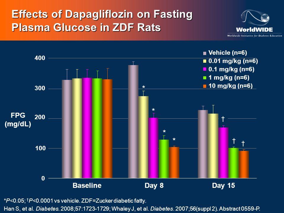 Effects of Dapagliflozin on Fasting Plasma Glucose in ZDF Rats