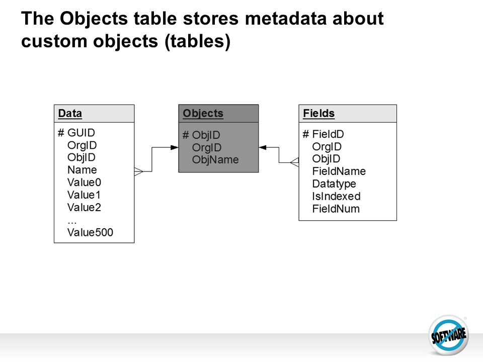 The Objects table stores metadata about custom objects (tables)‏