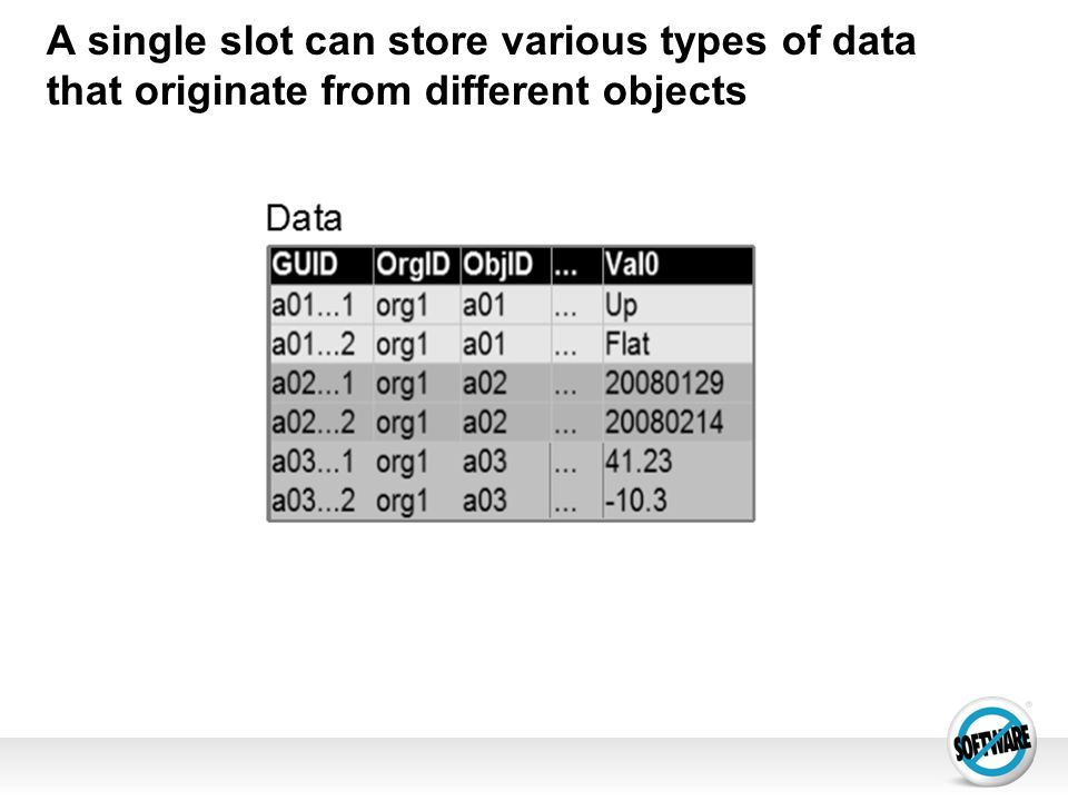 A single slot can store various types of data that originate from different objects