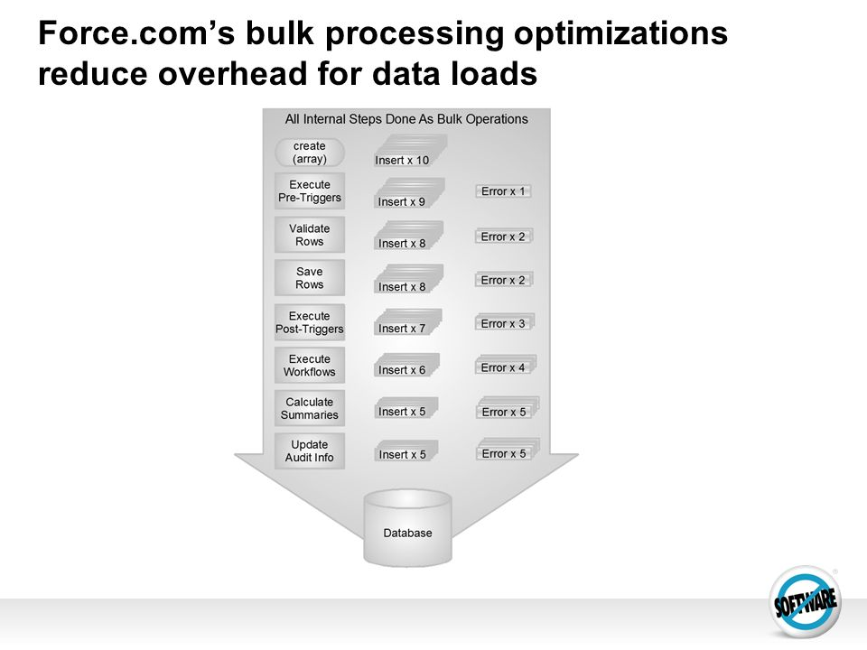 Force.com's bulk processing optimizations reduce overhead for data loads