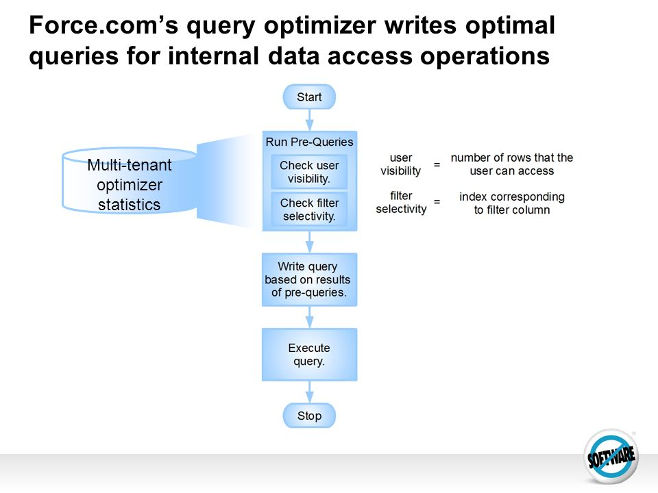 Multi-tenant optimizer statistics