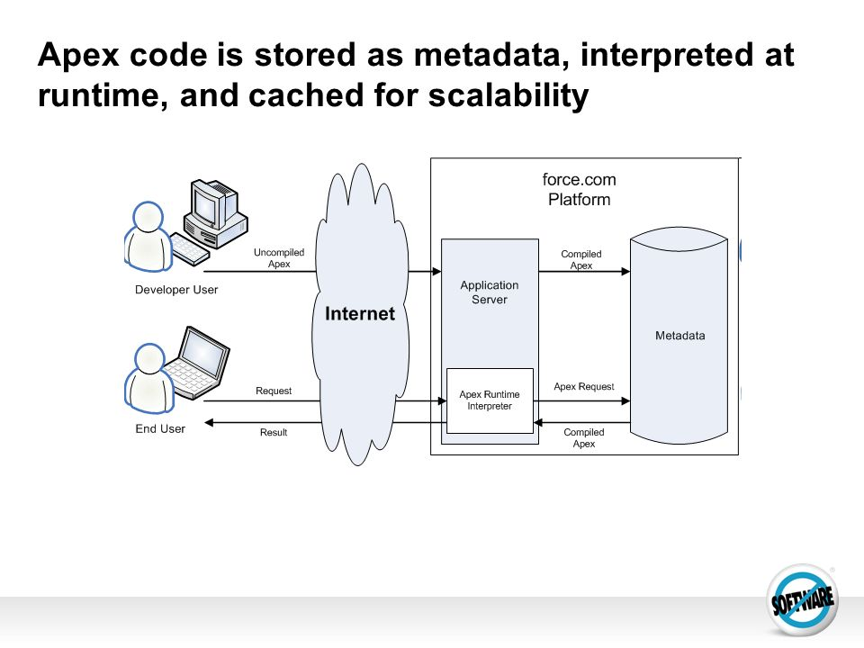 Apex code is stored as metadata, interpreted at runtime, and cached for scalability