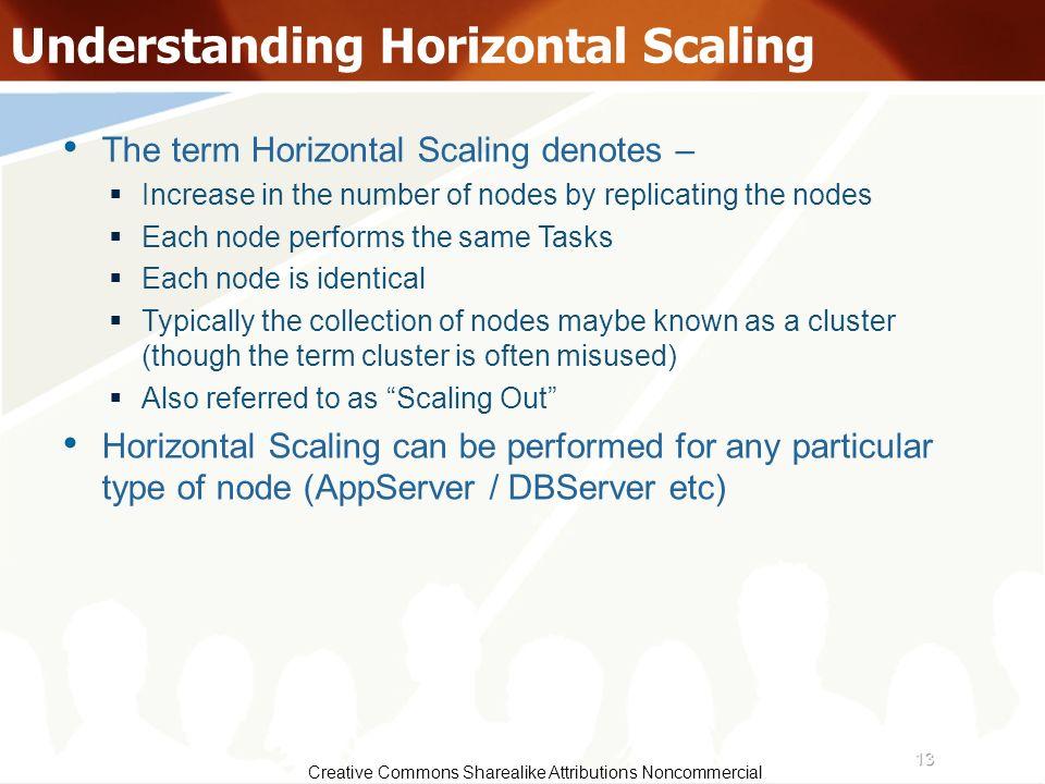 Understanding Horizontal Scaling