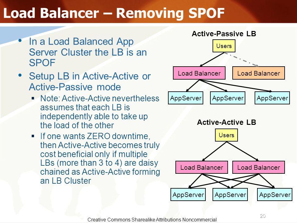 Load Balancer – Removing SPOF