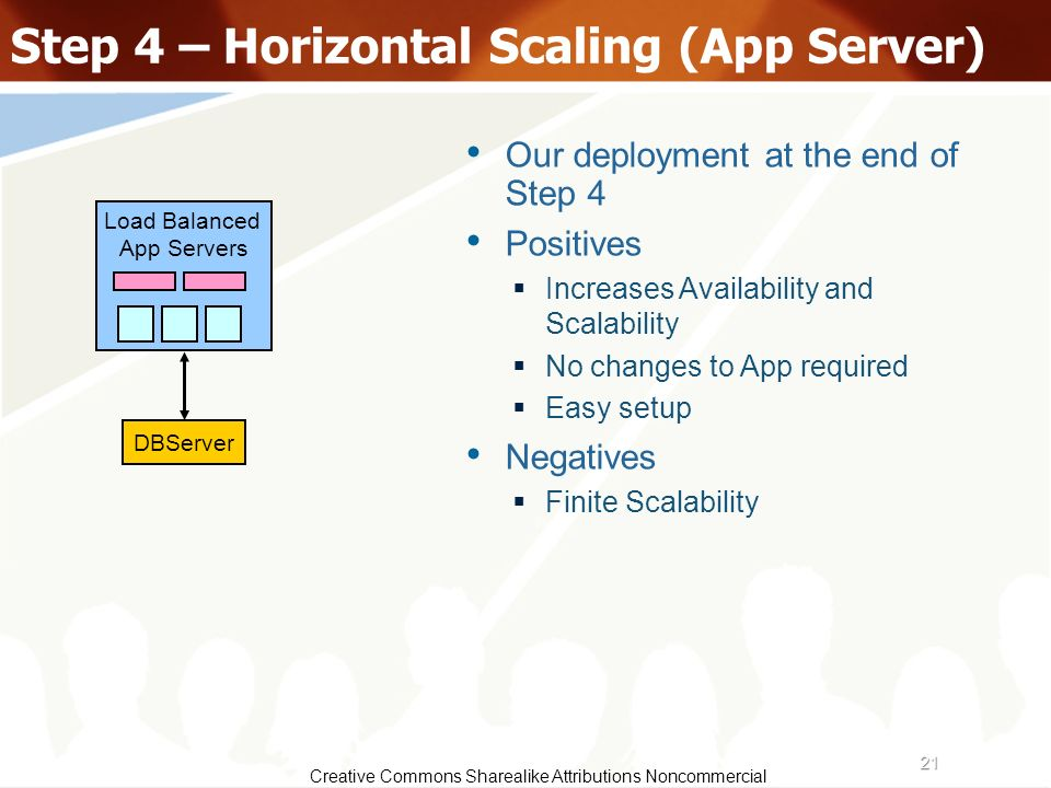 Step 4 – Horizontal Scaling (App Server)