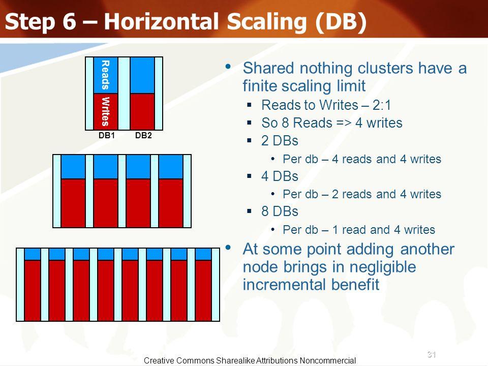 Step 6 – Horizontal Scaling (DB)
