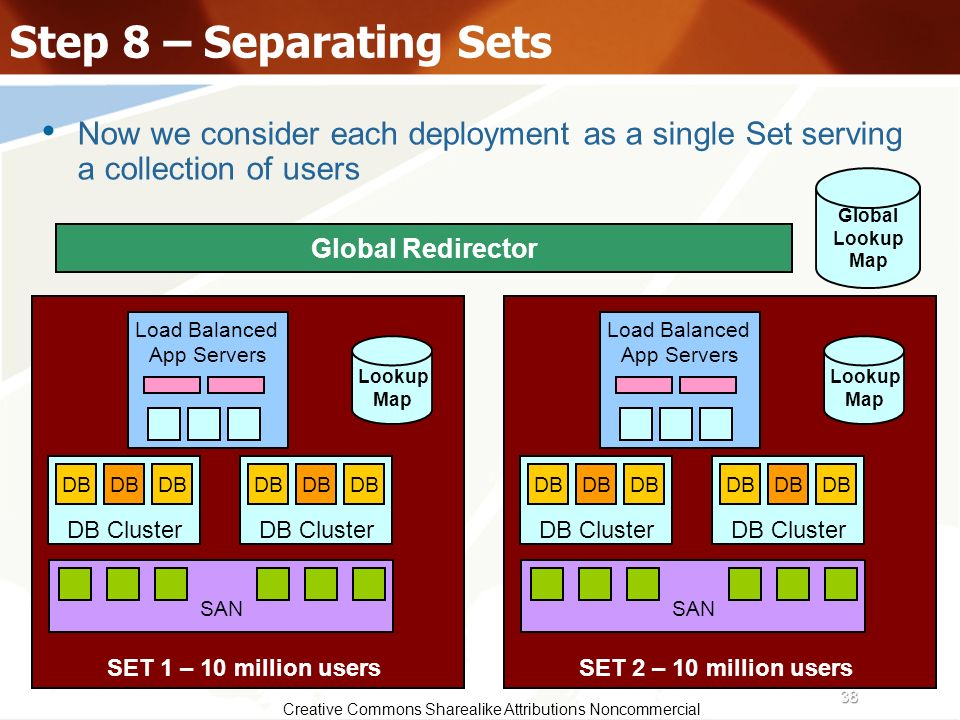Step 8 – Separating Sets Now we consider each deployment as a single Set serving a collection of users.