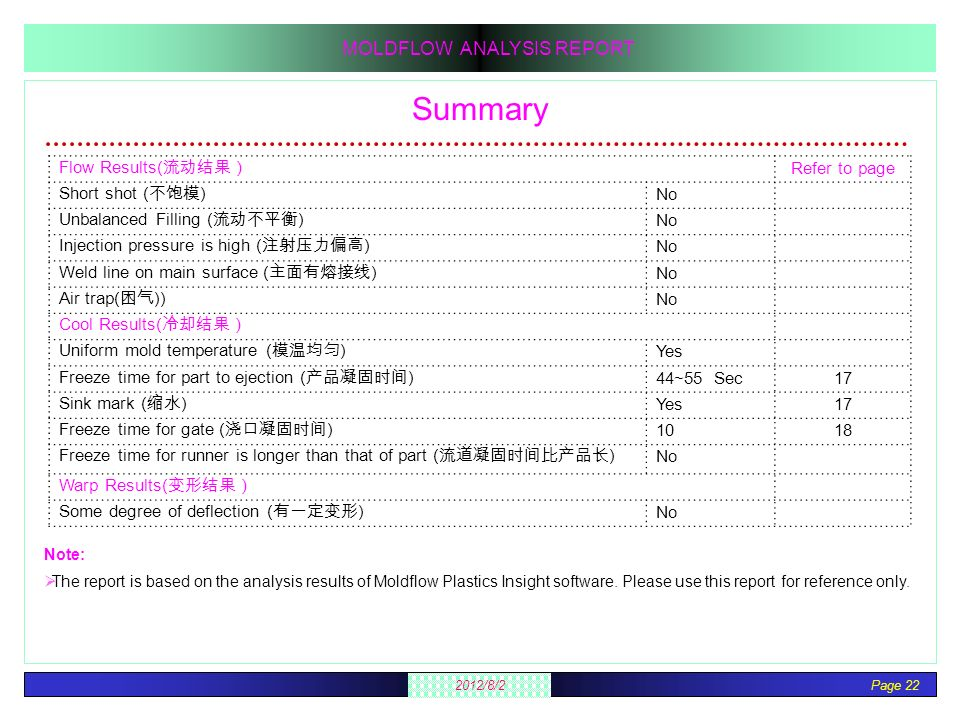 Summary Flow Results(流动结果) Refer to page Short shot (不饱模) No