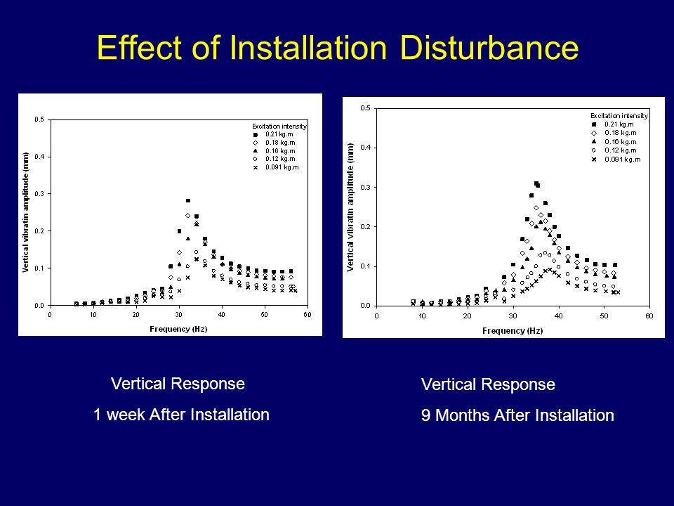 Effect of Installation Disturbance
