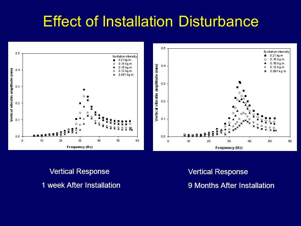 Effect of Installation Disturbance