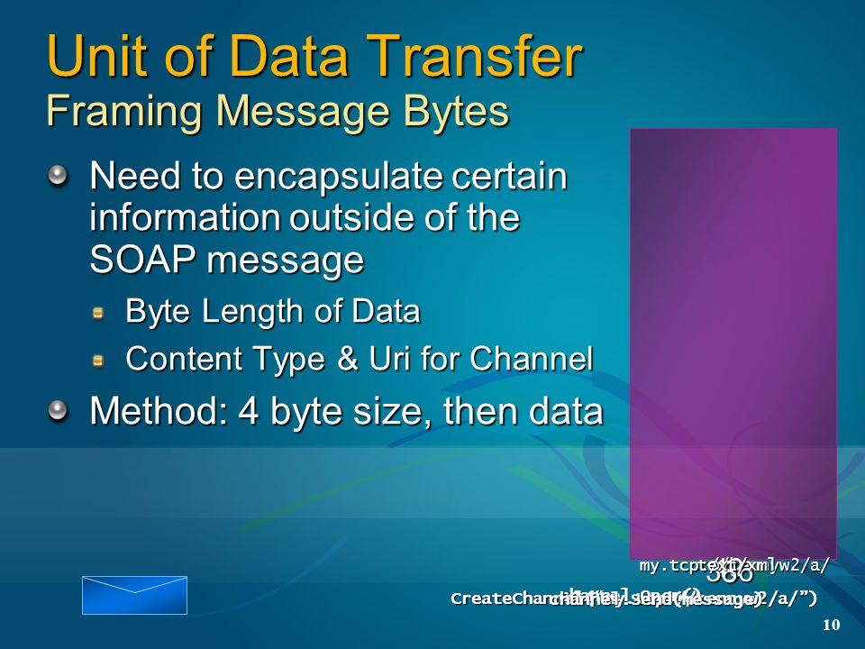 Unit of Data Transfer Framing Message Bytes