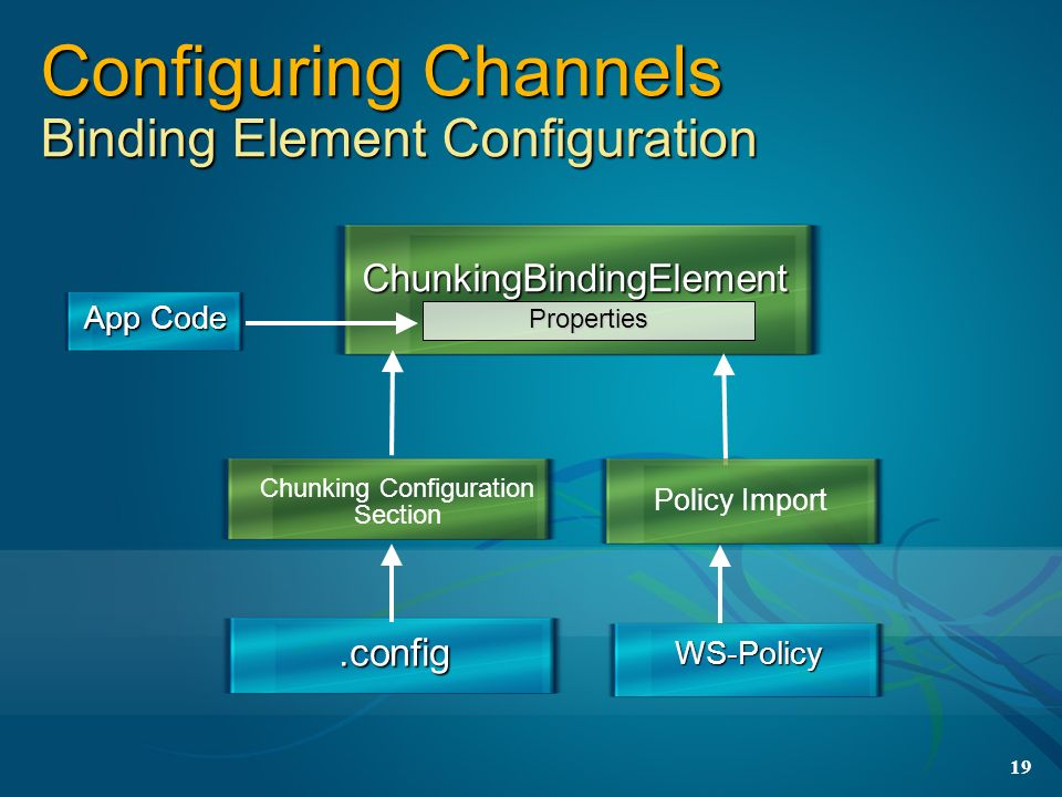Configuring Channels Binding Element Configuration
