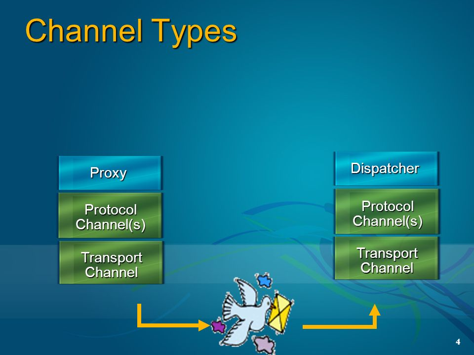 Channel Types Dispatcher Proxy Protocol Channel(s) Protocol Channel(s)