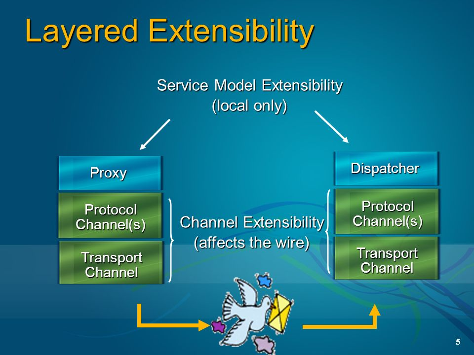 Layered Extensibility