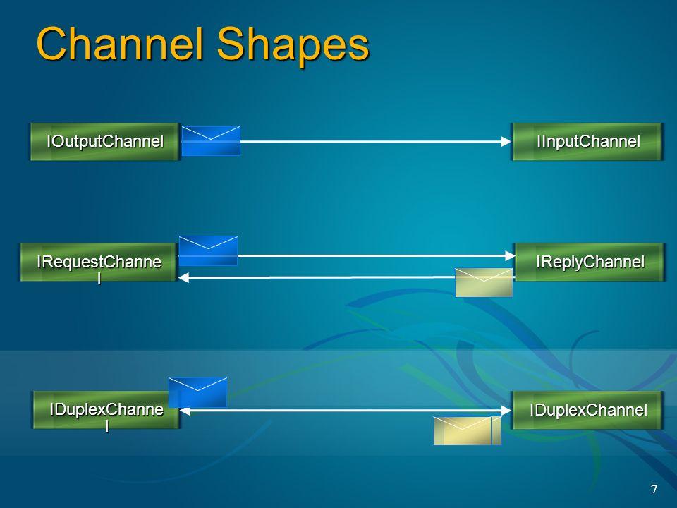 Channel Shapes IOutputChannel IInputChannel IRequestChannel