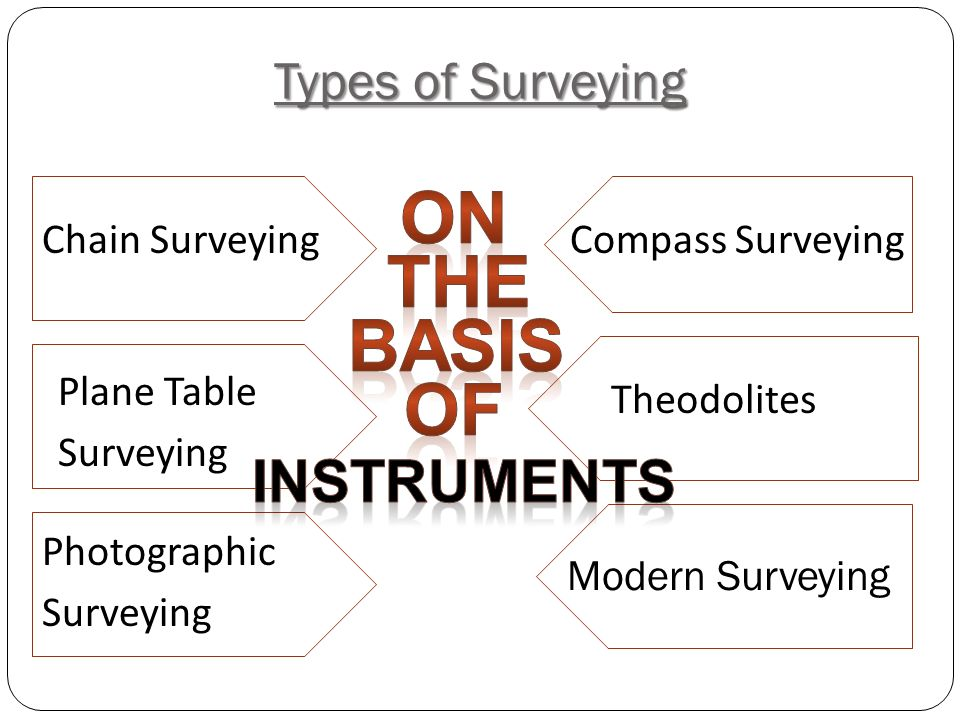 On the basis of Instruments Types of Surveying Chain Surveying