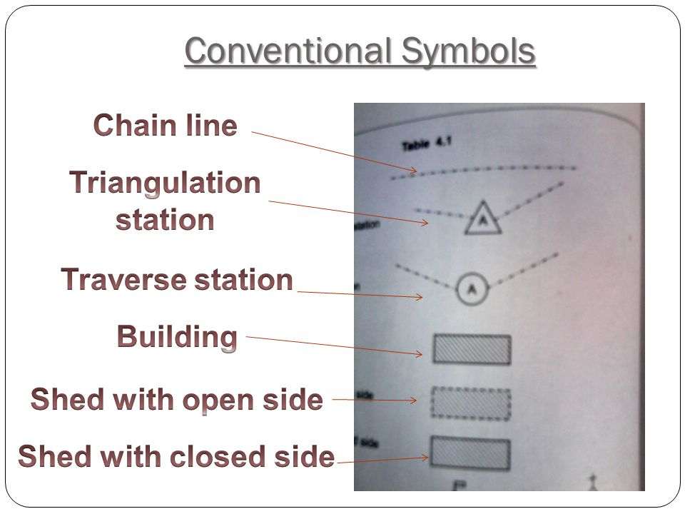 Conventional Symbols Chain line Triangulation station Traverse station