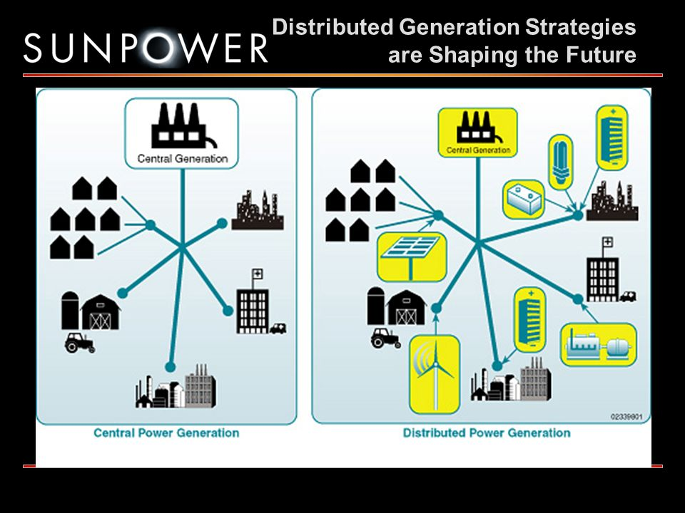 Distributed Generation Strategies