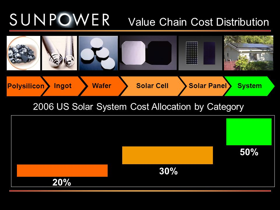Value Chain Cost Distribution