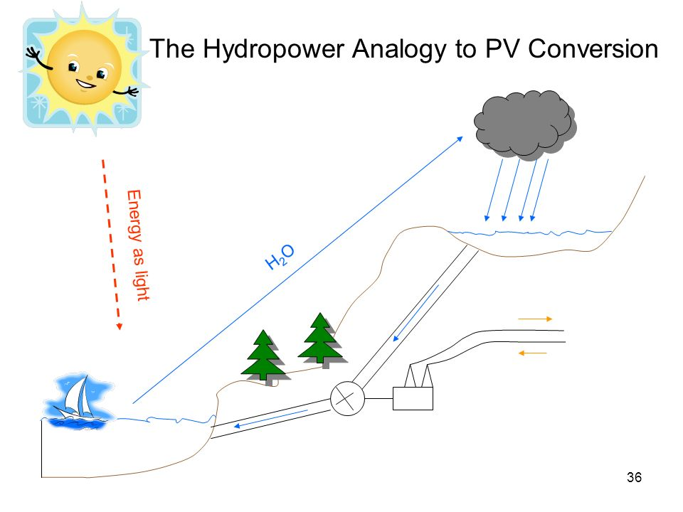 The Hydropower Analogy to PV Conversion