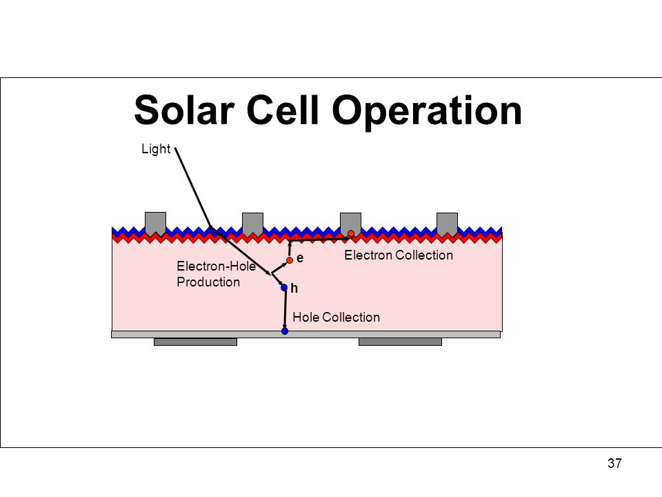 Solar Cell Operation Light Electron Collection e Electron-Hole