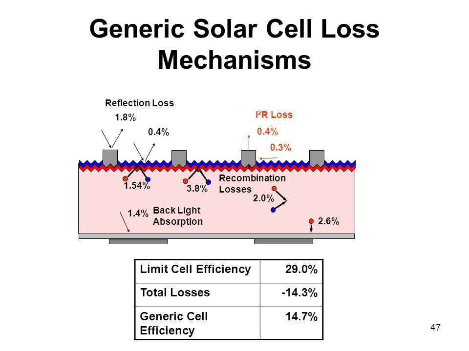 Generic Solar Cell Loss Mechanisms