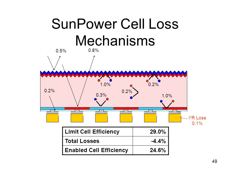 SunPower Cell Loss Mechanisms
