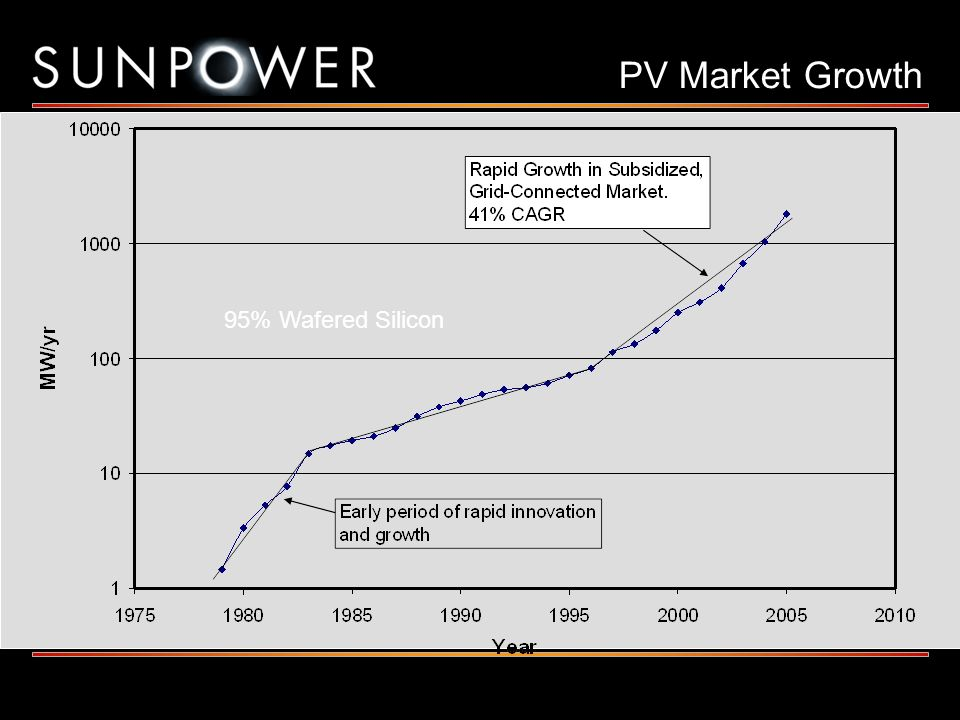 PV Market Growth 95% Wafered Silicon