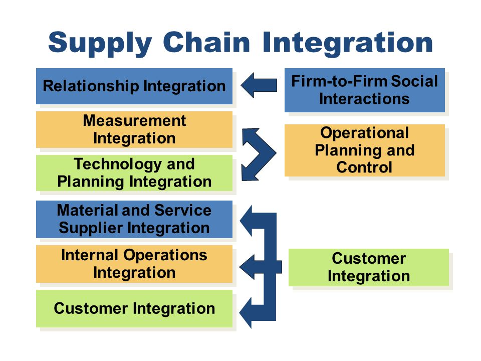 The importance of supply chain management scm and quality control in business