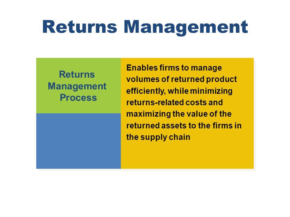 Returns Management Returns Management Process
