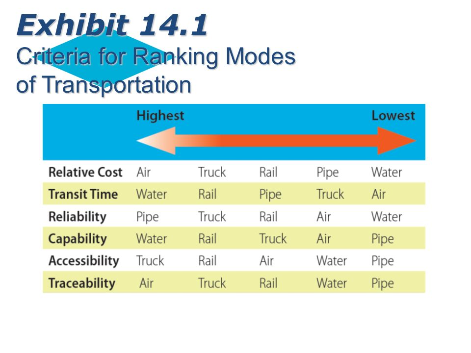 Exhibit 14.1 Criteria for Ranking Modes of Transportation