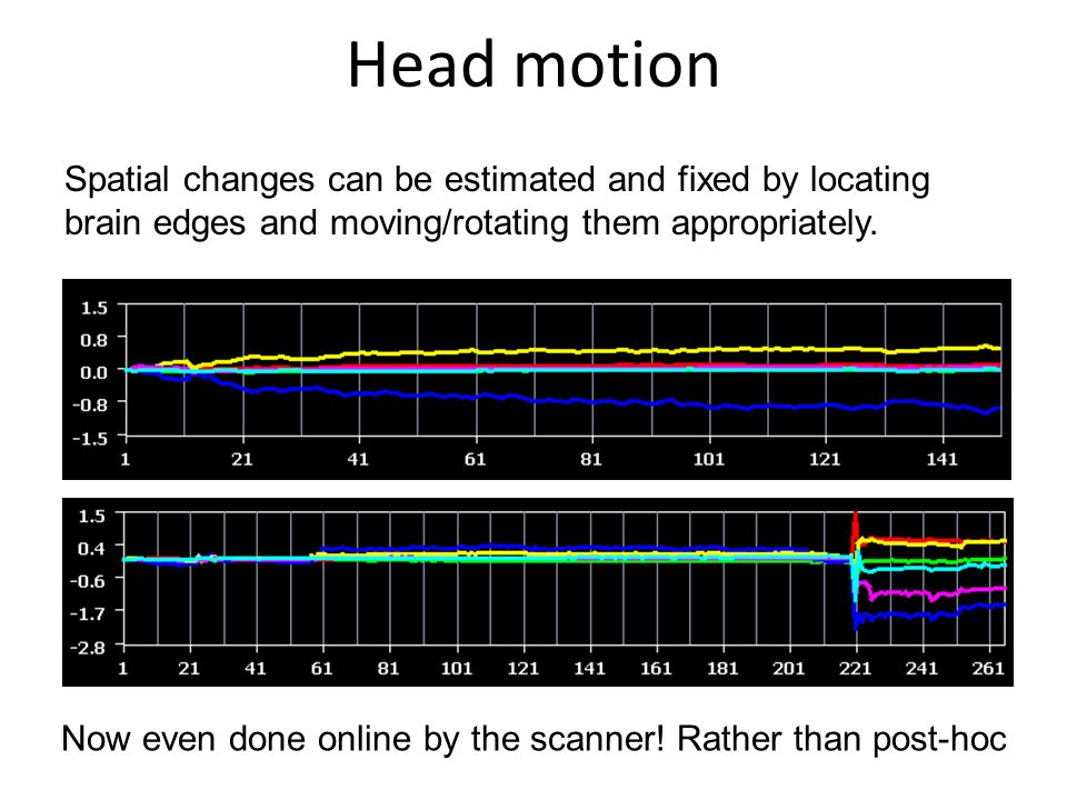 Now even done online by the scanner! Rather than post-hoc