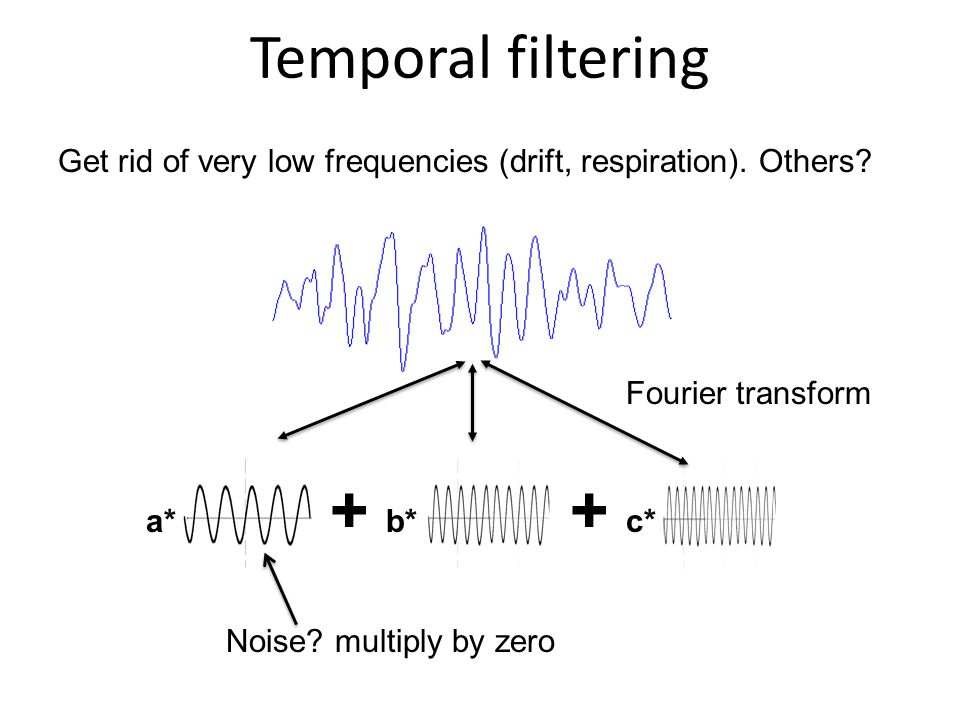Temporal filtering Get rid of very low frequencies (drift, respiration). Others Fourier transform.